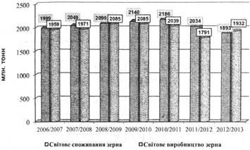 Світове виробництво й споживання зерна за період 2006-2013pp. (за даними ФАО ООН)