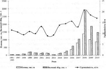 Динаміка показників посівних площ, урожайності насіння та валових зборів ріпаку в Україні за період 1991-2010pp.