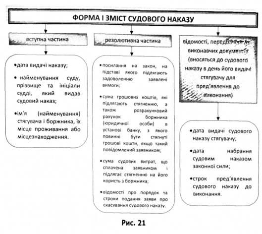 Форма і зміст судового наказу