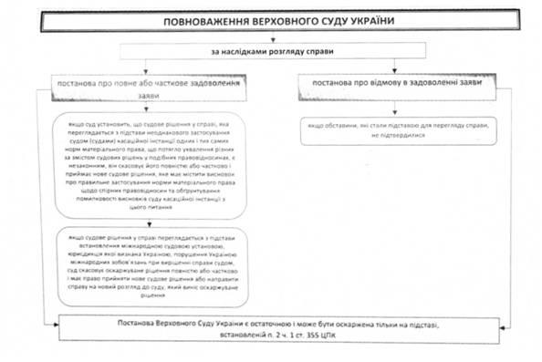 Повноваження верховного суду України